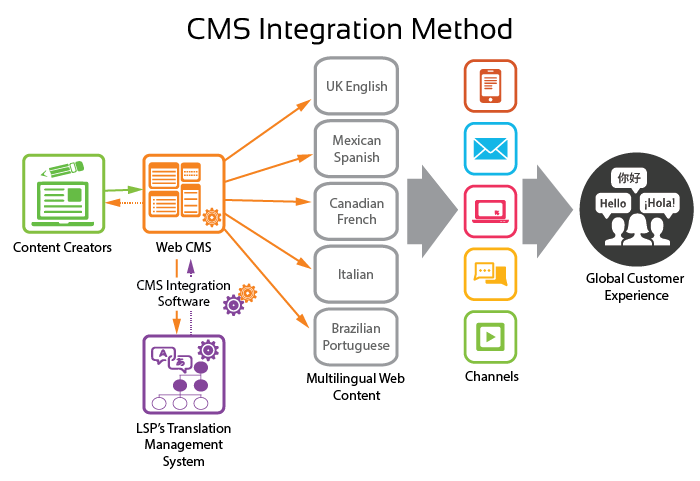 CMS-Integration-Diagram-700-x-450-V4-01.png