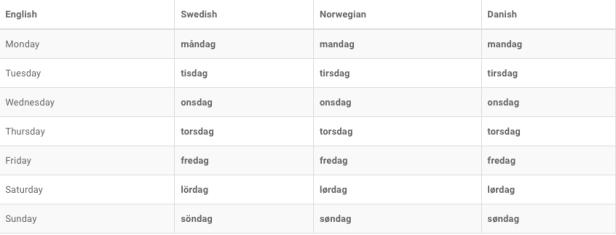 scandinaves