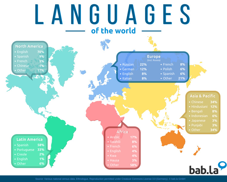 language-world-map
