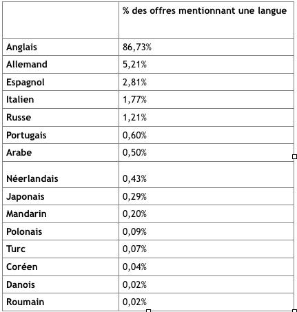 langues offres